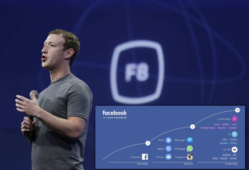Facebook F8 Live 2016 – Power to Share